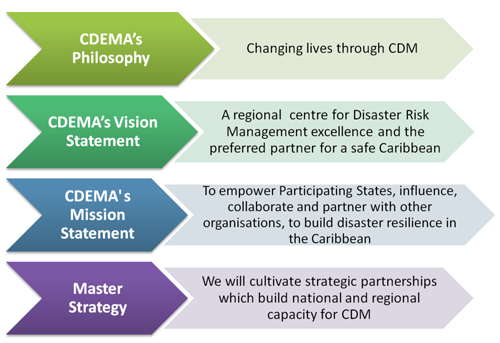 mission vision statement cdema