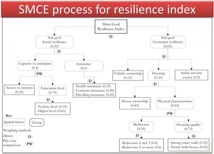 Implementation of SMCE criteria tree including weighing scheme (methods and actual weights assigned to each factor and group) for resilience index