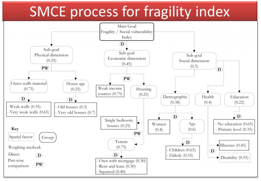 Implementation of SMCE criteria tree including weighing scheme (methods and actual weights assigned to each factor and group) for fragility index